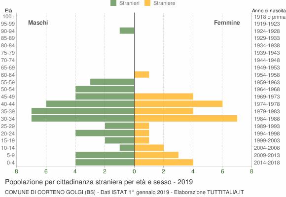 Grafico cittadini stranieri - Corteno Golgi 2019