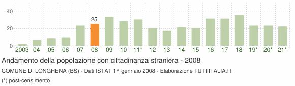 Grafico andamento popolazione stranieri Comune di Longhena (BS)