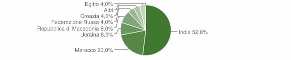 Grafico cittadinanza stranieri - Longhena 2008