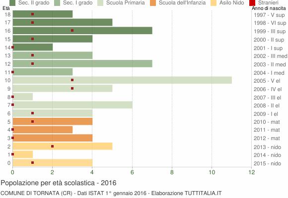 Grafico Popolazione in età scolastica - Tornata 2016