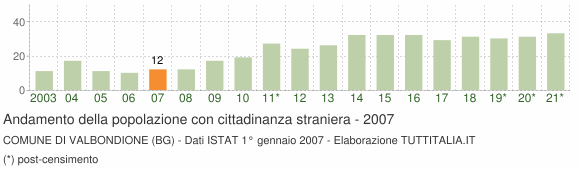 Grafico andamento popolazione stranieri Comune di Valbondione (BG)