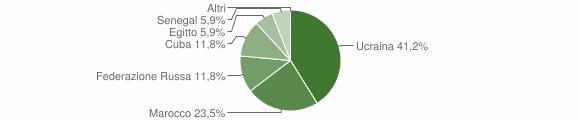 Grafico cittadinanza stranieri - Valbondione 2004