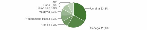 Grafico cittadinanza stranieri - Valbondione 2007