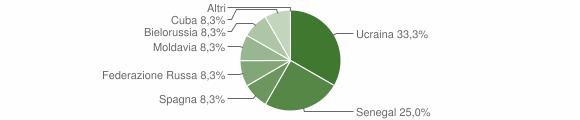 Grafico cittadinanza stranieri - Valbondione 2008