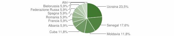 Grafico cittadinanza stranieri - Valbondione 2009