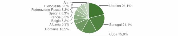 Grafico cittadinanza stranieri - Valbondione 2010