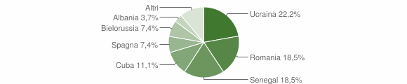Grafico cittadinanza stranieri - Valbondione 2011