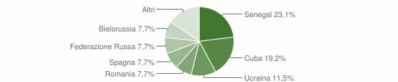 Grafico cittadinanza stranieri - Valbondione 2013