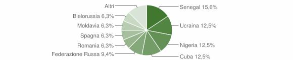 Grafico cittadinanza stranieri - Valbondione 2015