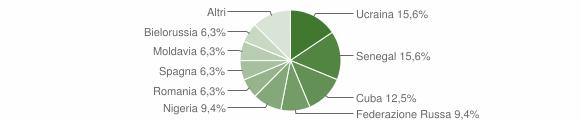 Grafico cittadinanza stranieri - Valbondione 2016