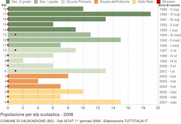 Grafico Popolazione in età scolastica - Valbondione 2008