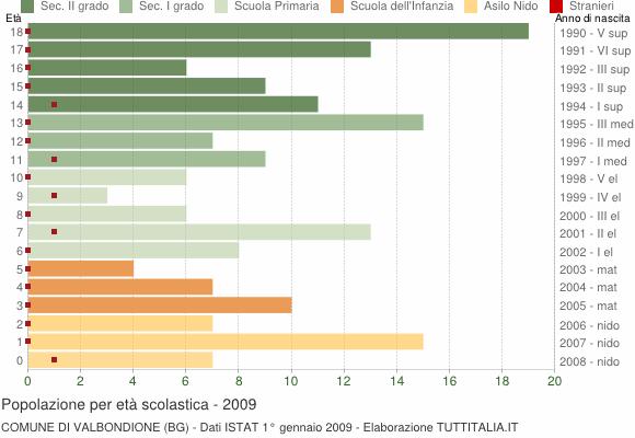 Grafico Popolazione in età scolastica - Valbondione 2009