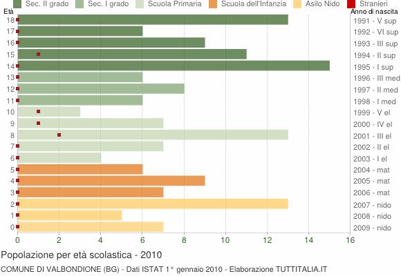 Grafico Popolazione in età scolastica - Valbondione 2010