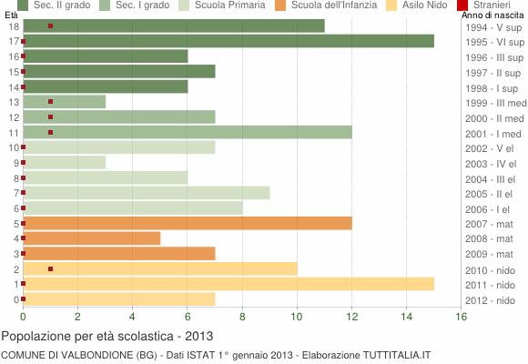 Grafico Popolazione in età scolastica - Valbondione 2013