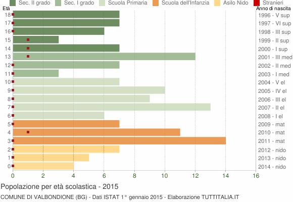 Grafico Popolazione in età scolastica - Valbondione 2015