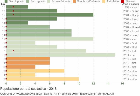 Grafico Popolazione in età scolastica - Valbondione 2018