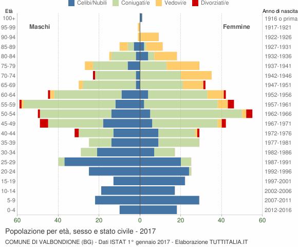 Grafico Popolazione per età, sesso e stato civile Comune di Valbondione (BG)