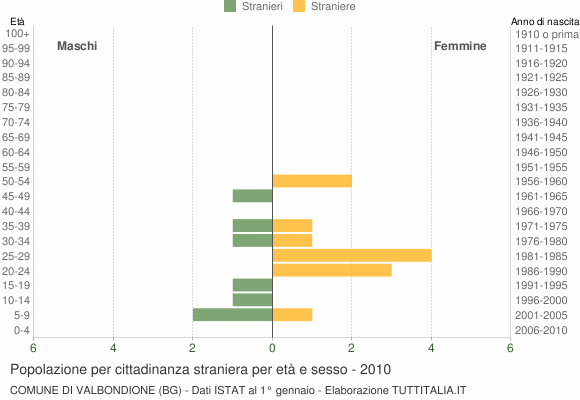 Grafico cittadini stranieri - Valbondione 2010