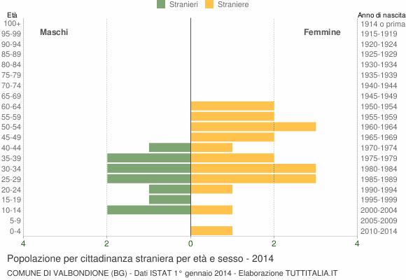 Grafico cittadini stranieri - Valbondione 2014