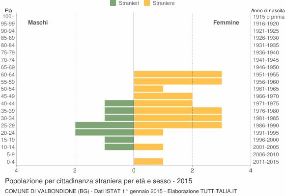Grafico cittadini stranieri - Valbondione 2015