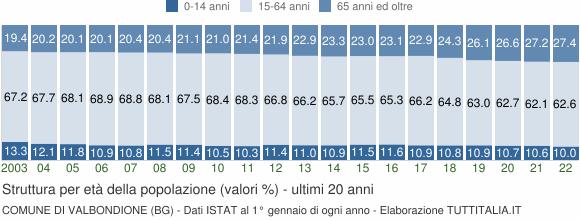 Grafico struttura della popolazione Comune di Valbondione (BG)