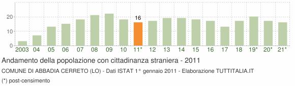 Grafico andamento popolazione stranieri Comune di Abbadia Cerreto (LO)