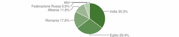Grafico cittadinanza stranieri - Abbadia Cerreto 2018