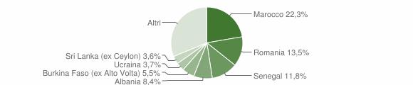 Grafico cittadinanza stranieri - Bonate Sopra 2019