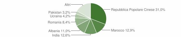 Grafico cittadinanza stranieri - Cavriana 2019
