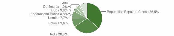 Grafico cittadinanza stranieri - Chiesa in Valmalenco 2019