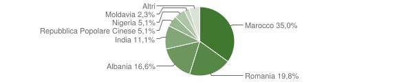 Grafico cittadinanza stranieri - Cortenuova 2010