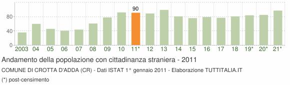 Grafico andamento popolazione stranieri Comune di Crotta d'Adda (CR)