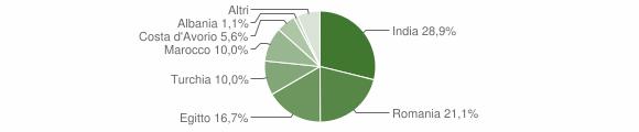 Grafico cittadinanza stranieri - Crotta d'Adda 2011