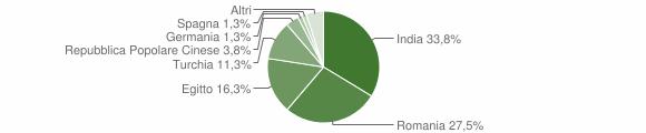 Grafico cittadinanza stranieri - Crotta d'Adda 2018