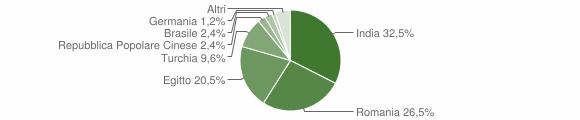 Grafico cittadinanza stranieri - Crotta d'Adda 2019