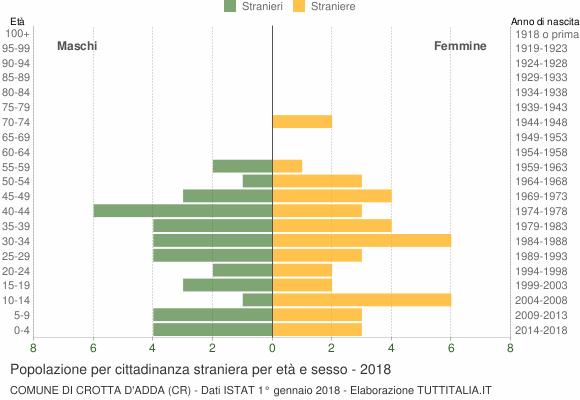 Grafico cittadini stranieri - Crotta d'Adda 2018