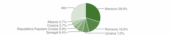 Grafico cittadinanza stranieri - Palazzago 2019