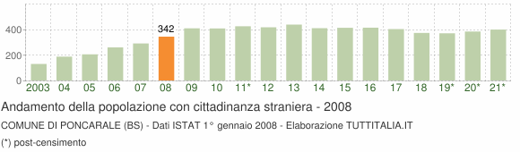 Grafico andamento popolazione stranieri Comune di Poncarale (BS)