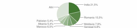 Grafico cittadinanza stranieri - Poncarale 2019