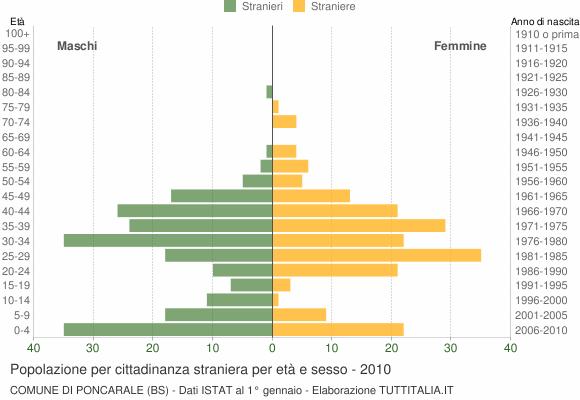 Grafico cittadini stranieri - Poncarale 2010