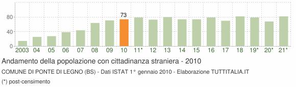Grafico andamento popolazione stranieri Comune di Ponte di Legno (BS)