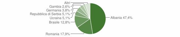 Grafico cittadinanza stranieri - Ponte di Legno 2019