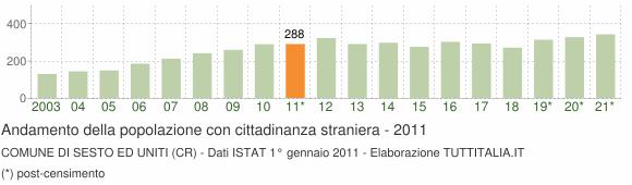 Grafico andamento popolazione stranieri Comune di Sesto ed Uniti (CR)