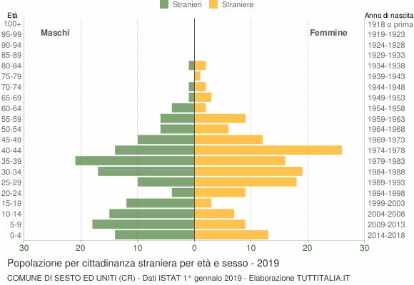 Grafico cittadini stranieri - Sesto ed Uniti 2019