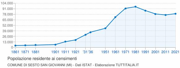 2011Grafici Sesto San Su Istat Dati Censimento Giovanni1861 OnPwkX80