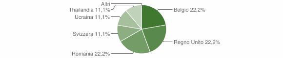 Grafico cittadinanza stranieri - Caspoggio 2018
