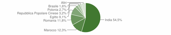 Grafico cittadinanza stranieri - Grontardo 2018