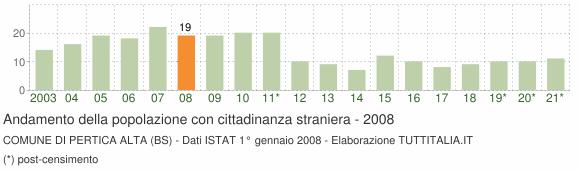 Grafico andamento popolazione stranieri Comune di Pertica Alta (BS)