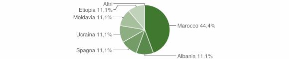 Grafico cittadinanza stranieri - Pertica Alta 2018