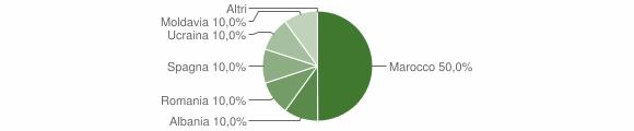 Grafico cittadinanza stranieri - Pertica Alta 2019